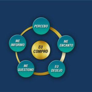 Ciclo de Ouro do Visual Merchandising